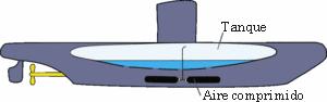 Submarino Esquema