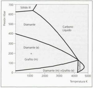 Diagrama de fases carbono