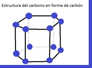 Estructura del carbono
