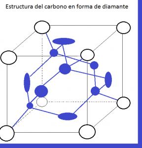 Estructura del carbono Diamante