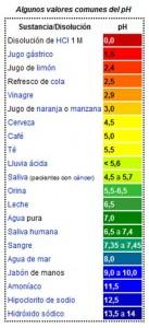 pH de sustancias