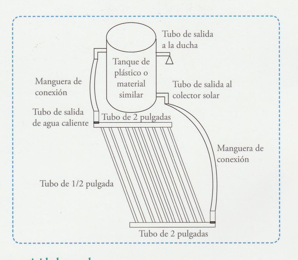 Gráfico de terma solar